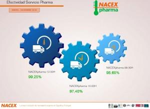 Nacex Pharma