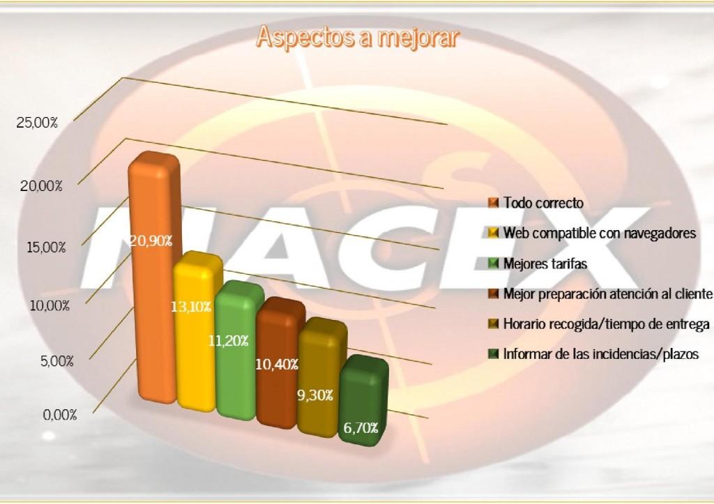 grafico_mejoras