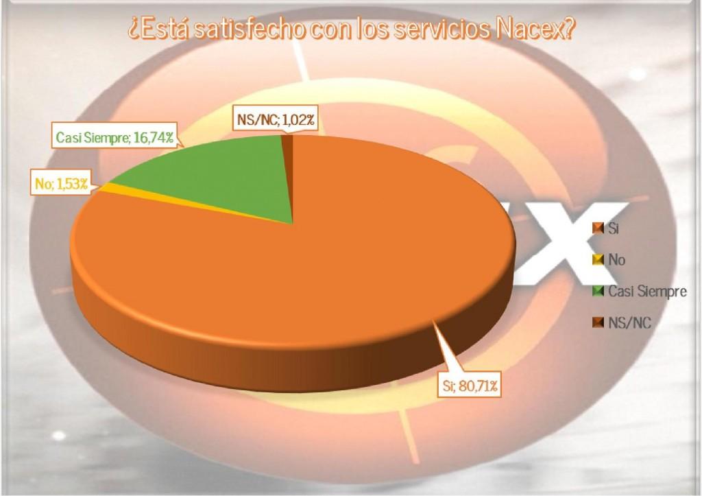 grafico_satisfacccion