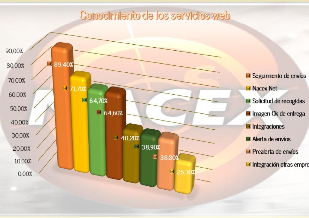 grafico_servicios